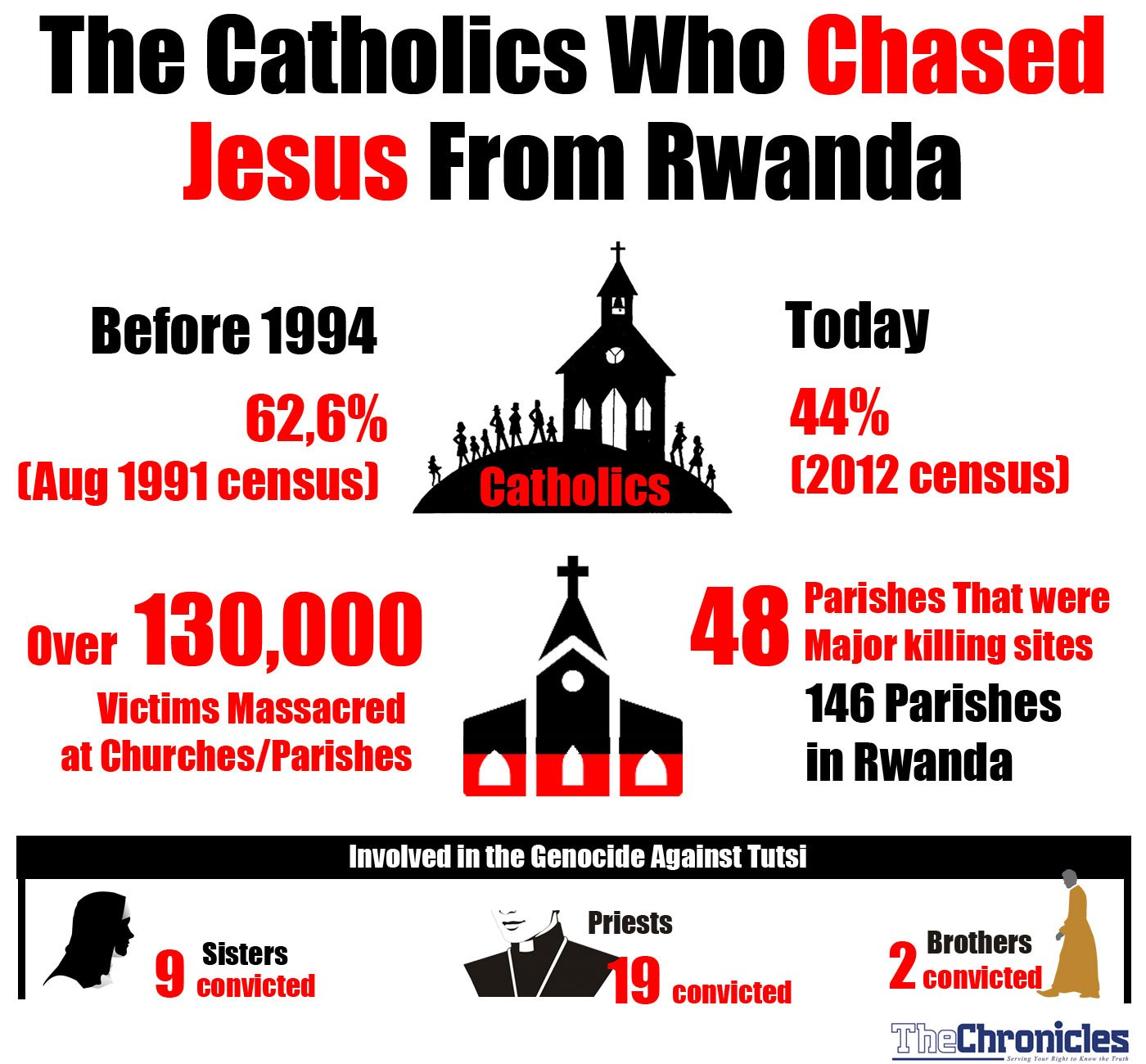 The Catholics Who Chased Jesus From Rwanda – THE CHRONICLES