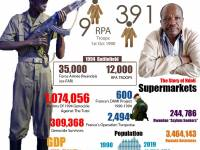 RPF's War Of Liberation And Its Aftermath: A Summary